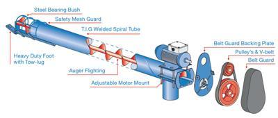 Grainline pencil augers grain handling grainline nsw for Hydraulic auger motor for sale